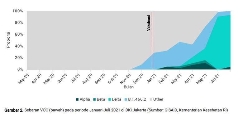 Sebaran varian virus SARS-CoV-2 di DKI Jakarta pada Januari-Juni 2021.