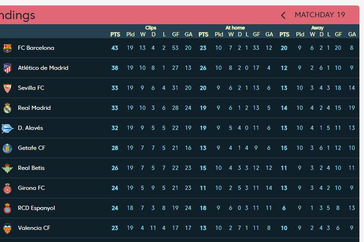 Klasemen 10 besar Divisi Primera La Liga Spanyol 2018-2019 hingga MInggu (13/1/2019).