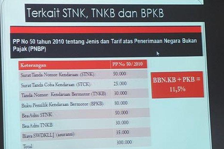 Hasil analisa tim investigator Komisi Pengawas Persaingan Usaha (KPPU) terkait penetapan harga ritel kendaraan. Materi ini diungkapkan di sidang lanjutan perkara dugaan kartel Yamaha-Honda di Jakarta, Senin (9/1/2017).