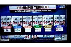 [KLARIFIKASI] Metro TV Ralat Tayangan Quick Count yang Menangkan Prabowo-Sandi