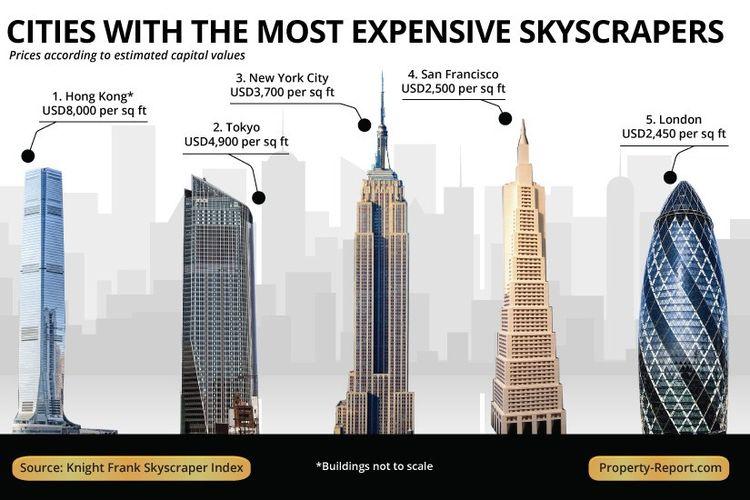 Daftar kota dengan harga gedung pencakar langit tertinggi.