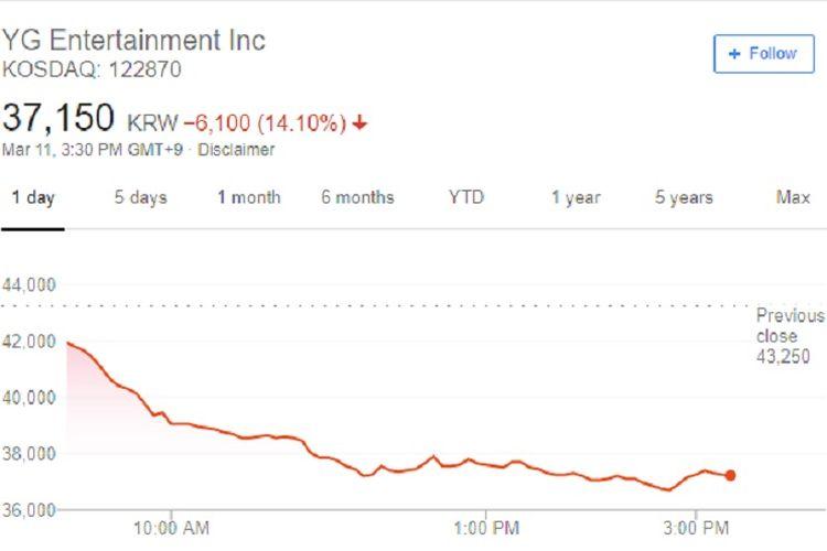 Grafik harga saham agensi yang menaungi BLACKPINK, YG Entertainment.