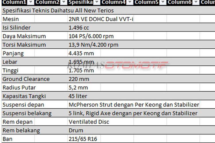 Spesifikasi Teknis Daihatsu All New Terios