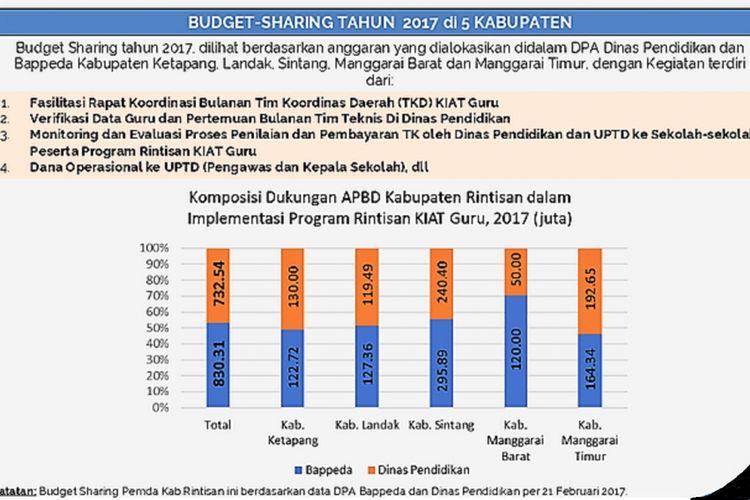 Anggaran tunjangan khusus guru di 5 kabupaten yang menjadi prioritas program Kinerja dan Akuntabilitas (KIAT) Guru