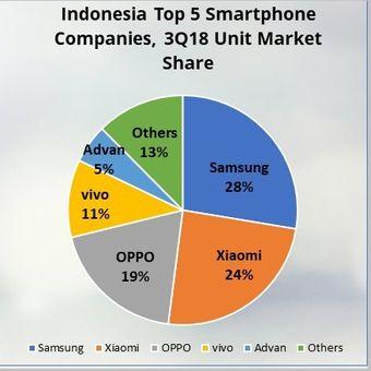 Lima vendor smartphone yang menguasai pangsa pasar Indonesia