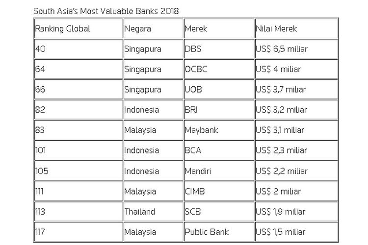 Riset Brand Finance Top 500 Most Valuable Bank Brands 2018
