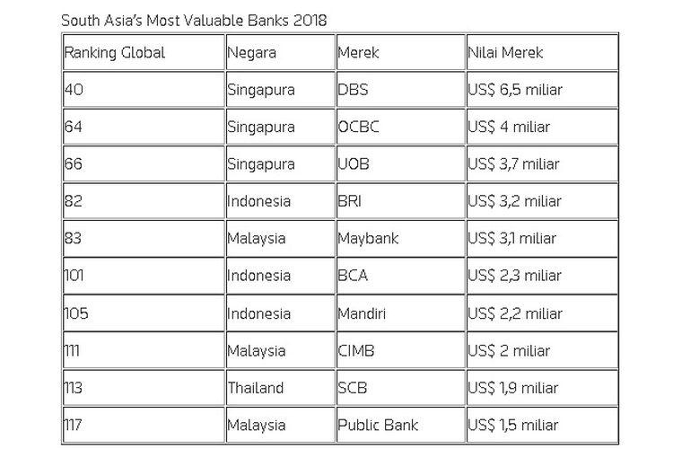 Selain Bri 8 Merek Bank Di Indonesia Ini Juga Diakui Dunia