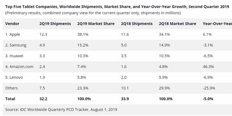 Pasar tablet menurut catatan IDC di Q2 2019