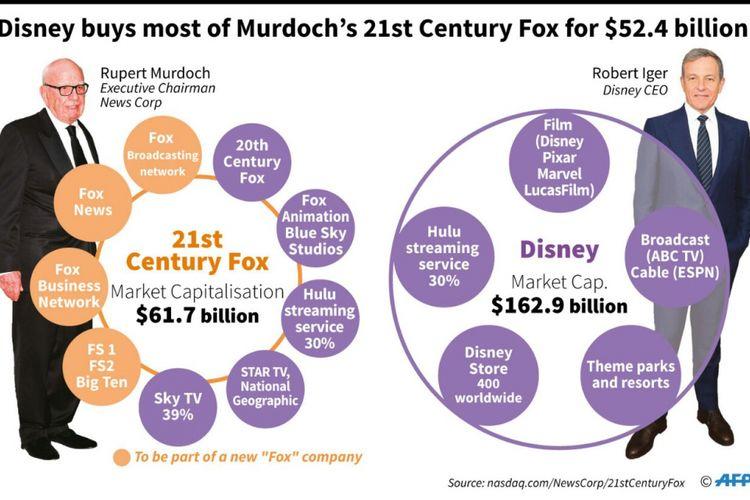 Disney beli Fox sebesar 52,4 miliar dollar AS