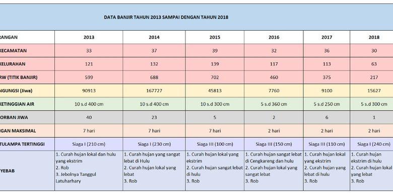 Data banjir Jakarta dari 2013-2018