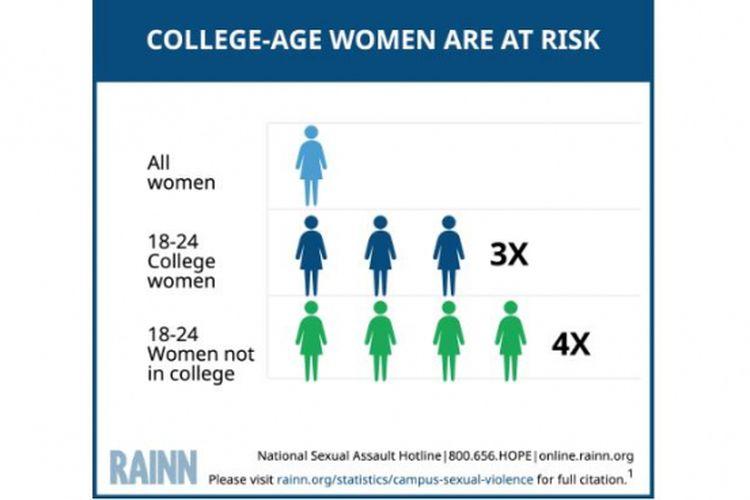 Kemungkinan resiko wanita mengalami kekerasan seksual di lingkungan kampus.