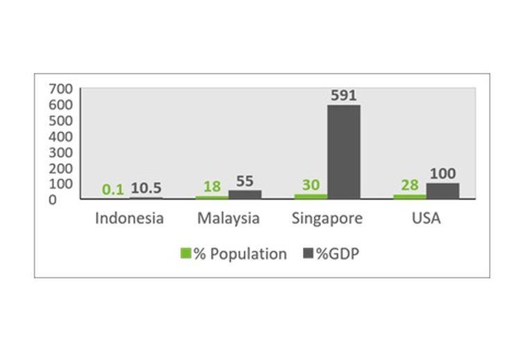 Grafik: Rasio Nilai Investasi Reksa Dana di Pasar Modal terhadap PDB & Jumlah Investor terhadap Populasi Penduduk, 2015 (dalam %)