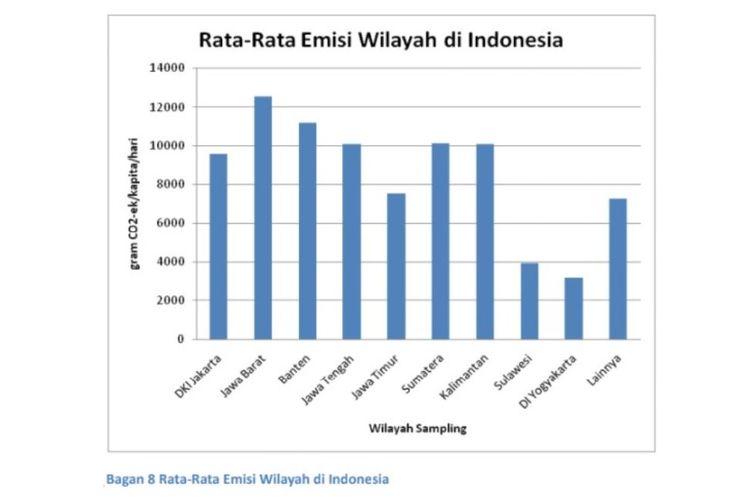 Grafik tentang perbandingan emisi rata-rata dari beberapa wilayah di Indonesia yang dirilis Institute for Essential Services Reform.