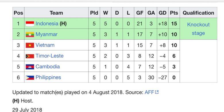Klasemen Grup A Piala AFF U-16 2018 Hingga Senin 6 Agustus 2018.(DOK. WIKIPEDIA)