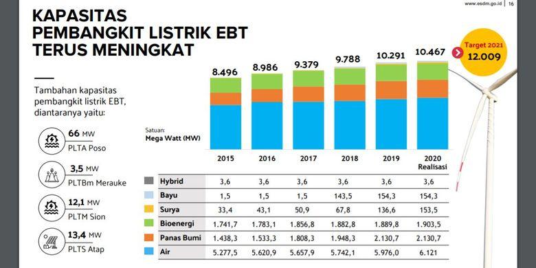 Data Kementerian ESDM yang menunjukkan kapasitas pembangkit listrik energi baru terbarukan yang terus meningkat.