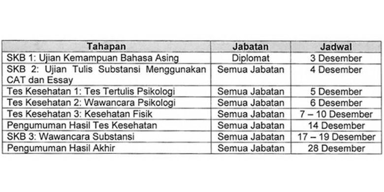 Jadwal pelaksanaan CPNS Kementerian Luar Negeri