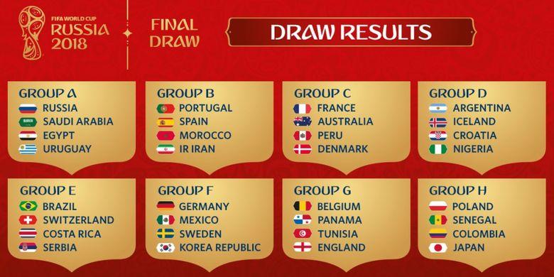 Analisa dan Prediksi Piala Dunia 2018: Grup E