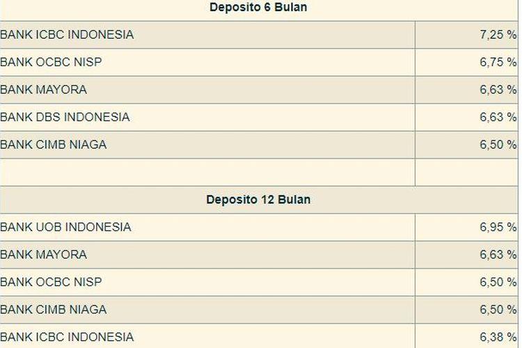 tabel deposito tenor 6 bulan dan 12 bulan