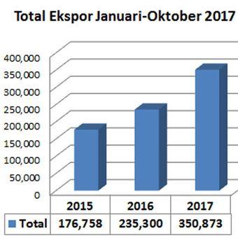 Ekspor sepeda motor yang mengalami tren naik (diolah dari data AISI).