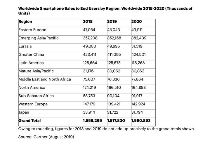 Penjualan smartphone global oleh Gartner