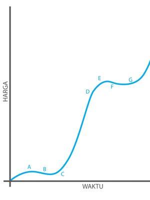 Pola besar investasi properti