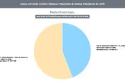 Situng KPU Data 29,54 Persen: Jokowi-Ma'ruf 55,79 Persen, Prabowo-Sandi 44,21 Persen