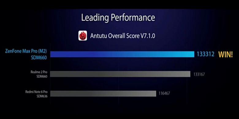 Ilustrasi skor AnTuTu keseluruhan ponsel Zenfone Max Pro M2, Realme 2 Pro, dan Redmi Note 6 Pro