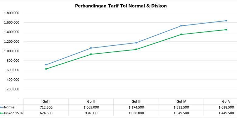 Perbandingan tarif sebelum dan sesudah diskon