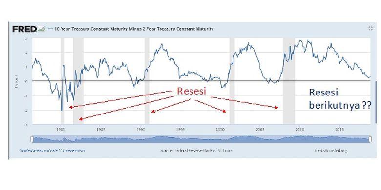Grafik periode resesi AS