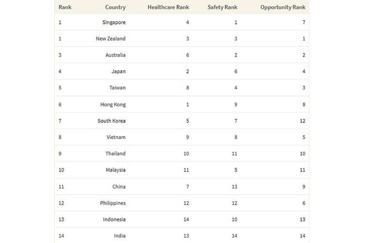 Tabel peringkat 14 negara Asia Pasifik dalam hal keamanan bagi perempuan.