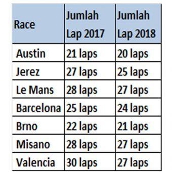 Tujuh seri MotoGP bakal dikurangi lapnya.