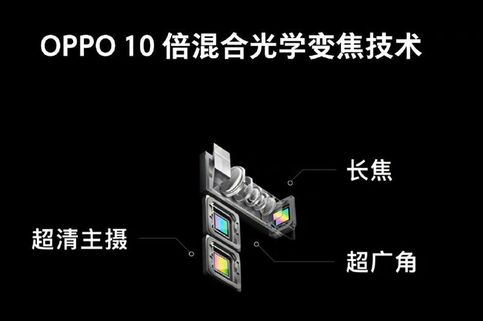 Oppo Pamer Kamera Ponsel 'Periskop' dengan Zoom Optik 10x