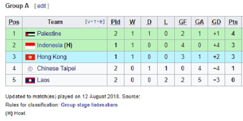 Klasemen Grup A Asian Games 2018 per 12 Agustus 2018.