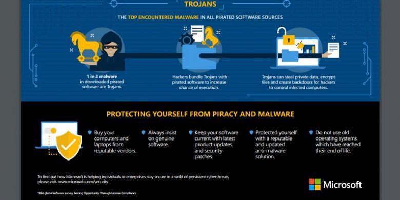 Infografis mengenai cara memproteksi perangkat dari malware.
