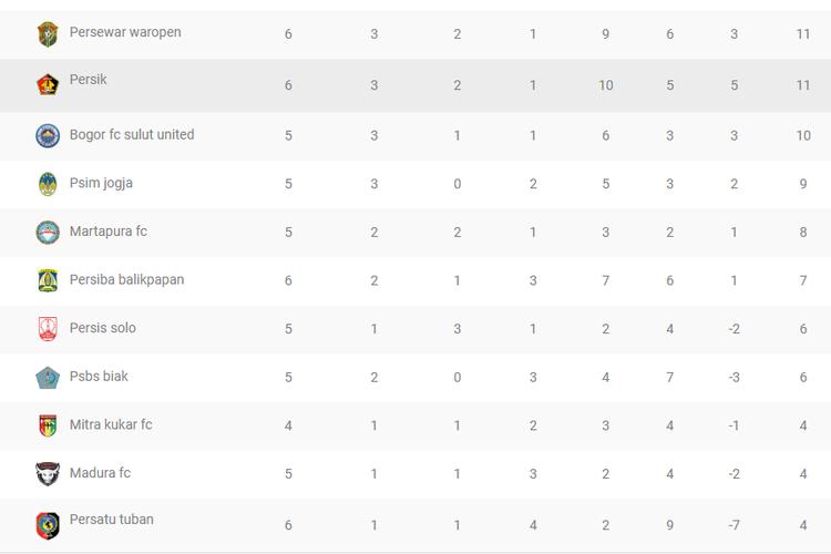 Klasemen sementara Grup Timur Liga 2 2019(Sumber: liga-indonesia.id)