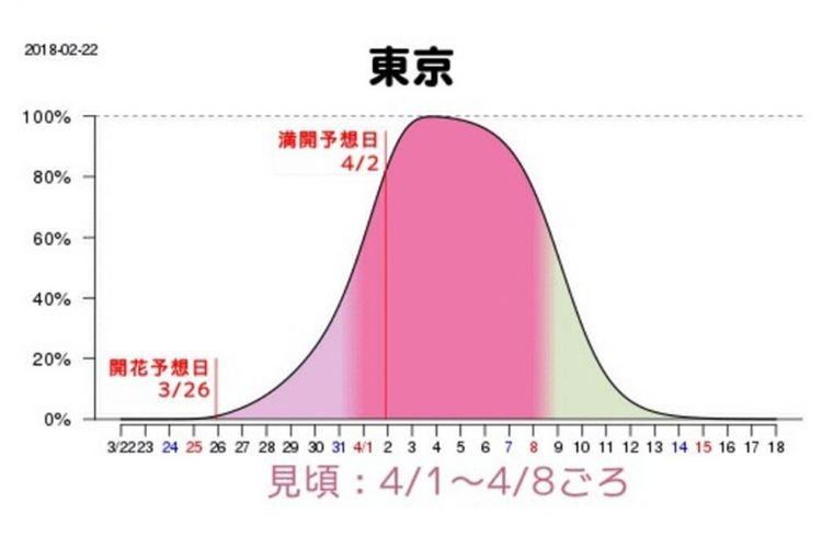 Grafik perkiraan mekarnya sakura di Tokyo