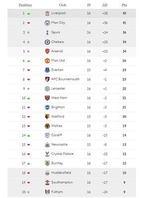 Hasil klasemen pekan ke-16 Liga Inggris hingga Minggu (9/12/2018).