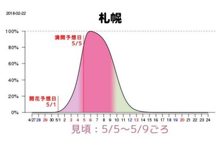 Grafik prakiraan waktu mekar sakura di Sapporo