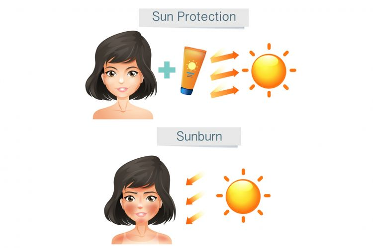 Ilustrasi seseorang memakai tabir surya atau tidak ketika beraktivitas di bawah paparan sinar matahari.