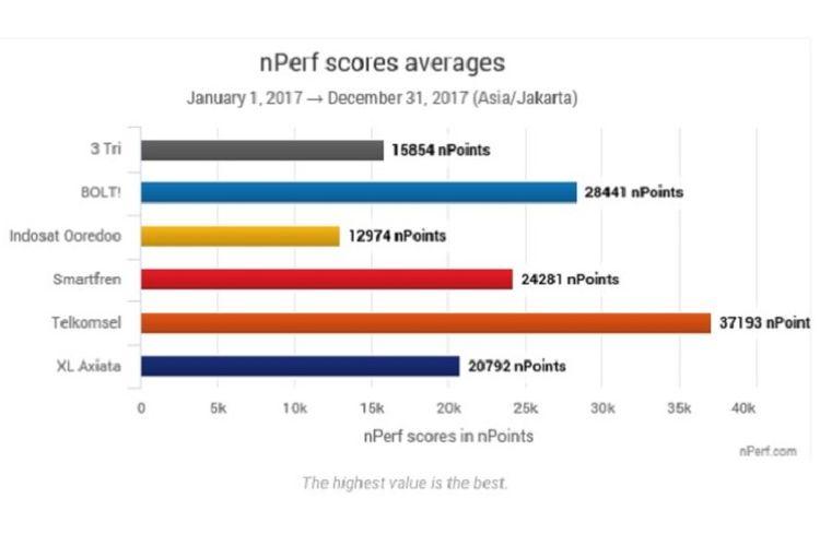 Performa internet rata-rata operator telekomunikasi di Indonesia.