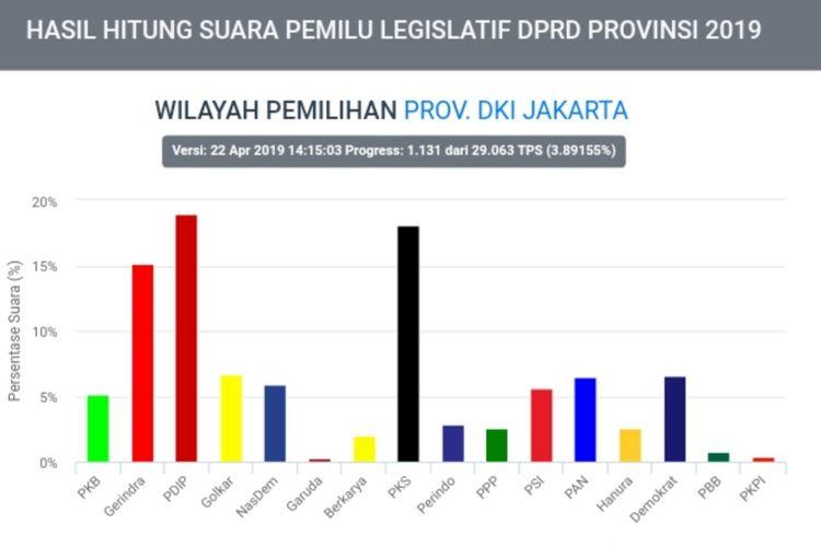 Hasil situng sementara KPU tentang perolehan suara partai di DKI Jakarta, Senin (22/4/2019) pukul 13.15 WIB