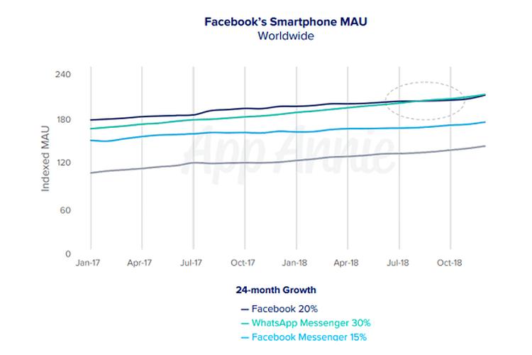 Grafik menunjukan pertumbuhan pengguna aktif bulanan WhatsApp yang melampaui Facebook dalam 24 bulan.