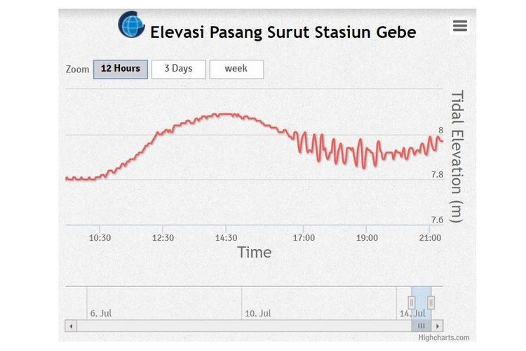 Data sinyal stasiun pasang surut Gebe menunjukkan adanya tsunami lemah akibat gempa di Labuha, Halmahera Selatan, Maluku Utara, pada Minggu (14/7/2019).
