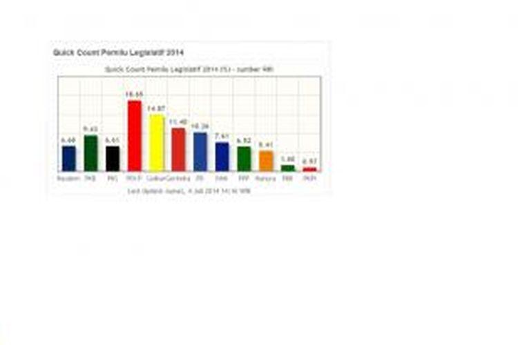 Hasil hitung cepat pemilu legislatif 2014 yang dilakukan RRI. Hasil hitung cepat tersebut dipublikasikan di situs Antaranews.com