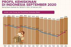 Angka Kemiskinan Indonesia Naik, Ini Data Per Provinsi