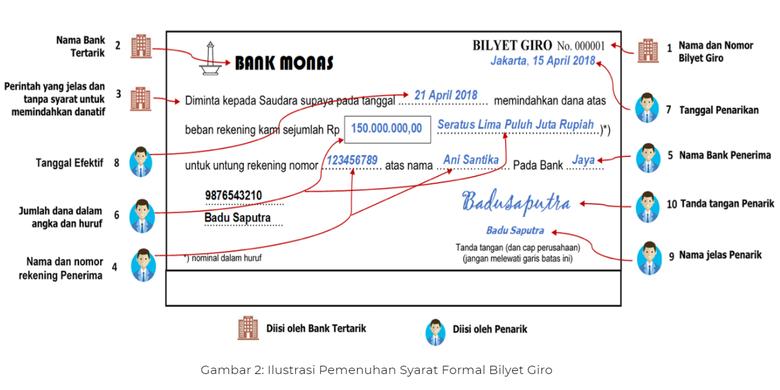 Contoh ilustrasi bilyet giro di website Bank Indonesia (BI).