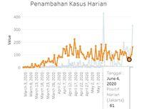[POPULER JABODETABEK] Grafik Covid-19 di Jakarta Naik Lagi | Kepadatan di Stasiun Bogor