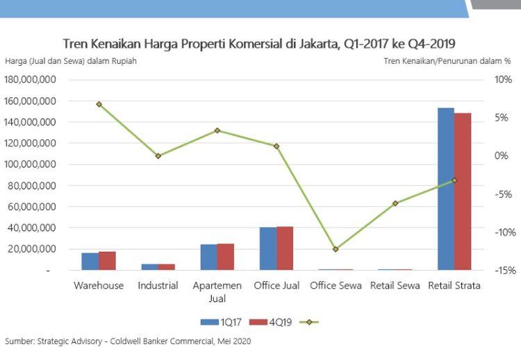 Tren kenaikan Harga properti Komersial di Jakarta
