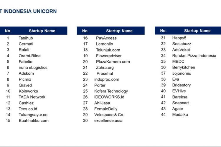 Daftar 44 startup Indonesia yang disiapkan jadi unicorn.