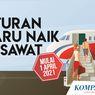 INFOGRAFIK: Aturan Naik Pesawat Mulai 1 April 2021